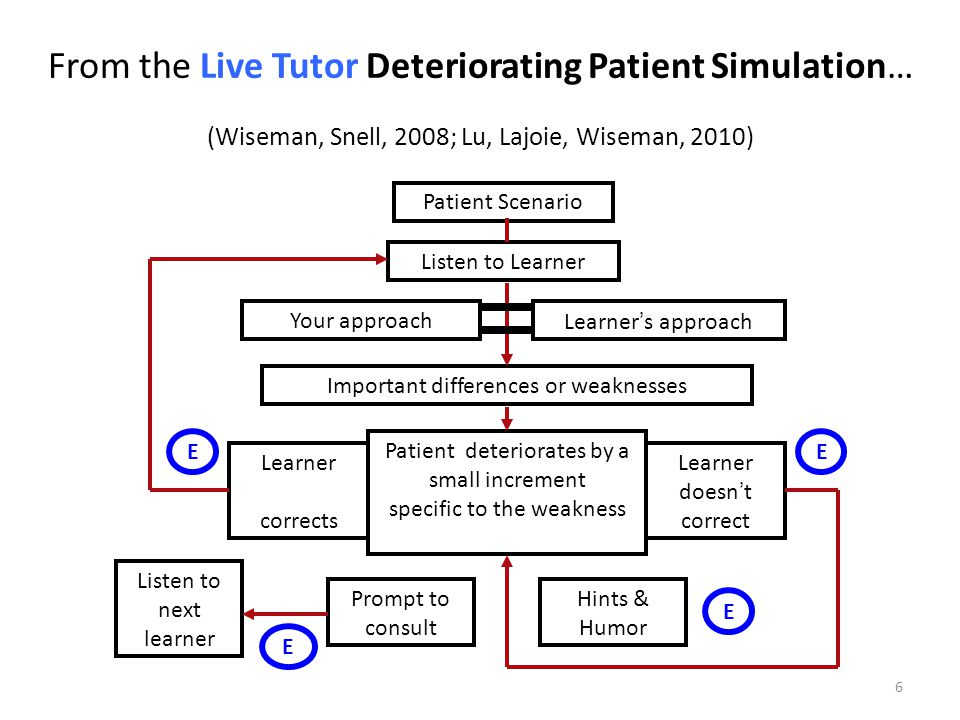 …To the Digital Deteriorating Patient Application (Blanchard, Wiseman, Naismith, Hong, Lajoie, 2010; Blanchard, Wiseman, Naismith, Lajoie, 2012) 7 Action categories Information panel Vital signs Choice of actions in the selected category