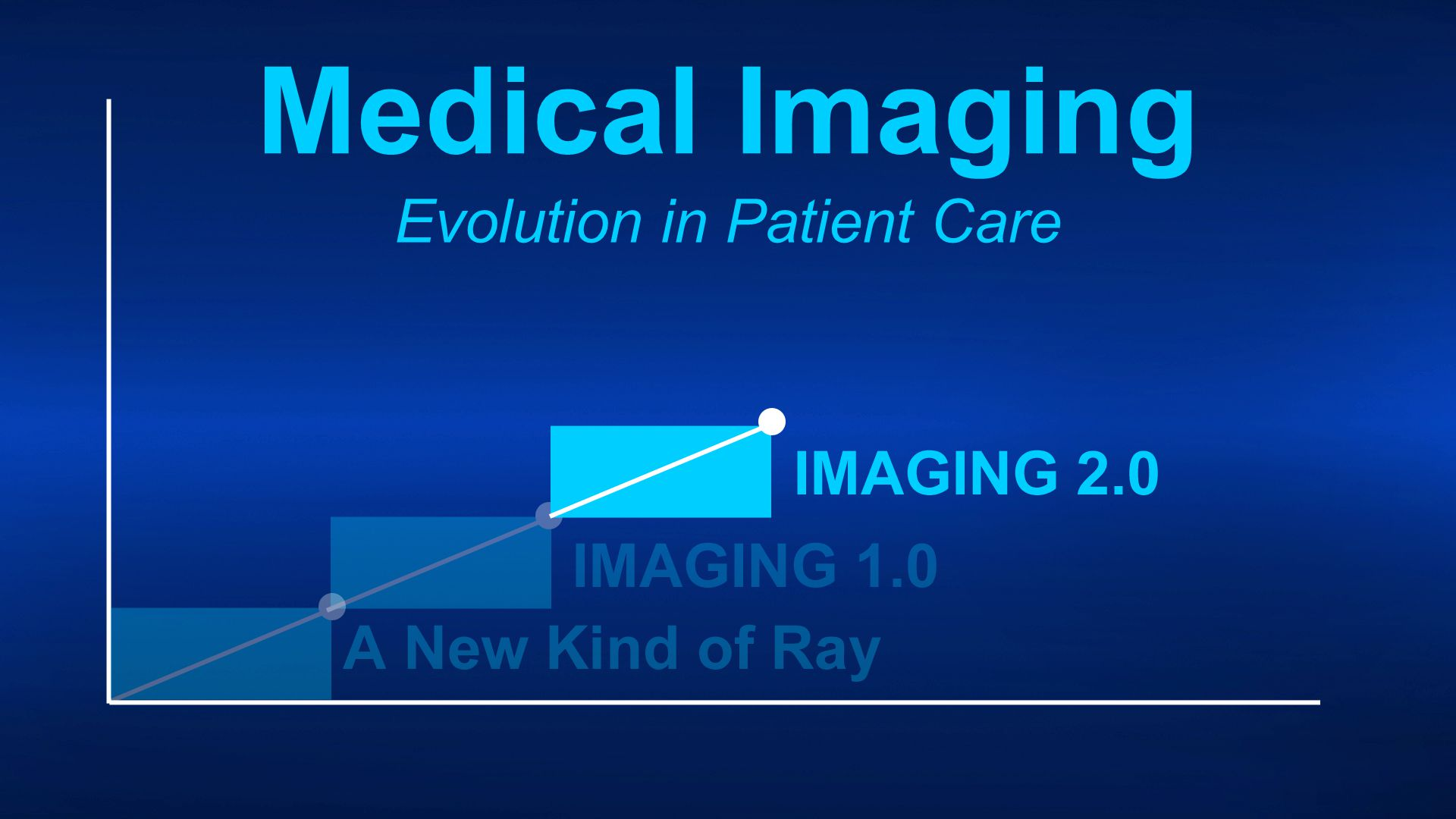 Evolving Modalities Evolving Modalities PACS PACS Knowledge Base Knowledge Base Consultant to Referring Physicians Consultant to Referring Physicians Unprecedented Demand Unprecedented Demand