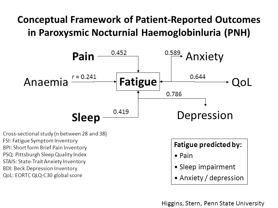 Conceptual Framework of Patient-Reported Outcomes in Paroxysmic Nocturnial Haemoglobinluria (PNH) Cross-sectional study (n between 28 and 38) FSI: Fatigue Symptom Inventory BPI: Short form Brief Pain Inventory PSQ: Pittsburgh Sleep Quality Index STAIS: State-Trait Anxiety Inventory BDI: Beck Depression Inventory QoL: EORTC QLQ-C30 global score Anaemia Fatigue Sleep Pain Depression Anxiety QoL r = 0.241 0.452 0.419 0.589 0.644 0.786 Fatigue predicted by: Pain Sleep impairment Anxiety / depression Higgins, Stern, Penn State University