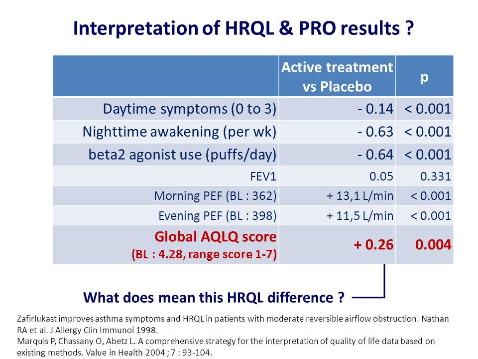 Interpretation of HRQL & PRO results .