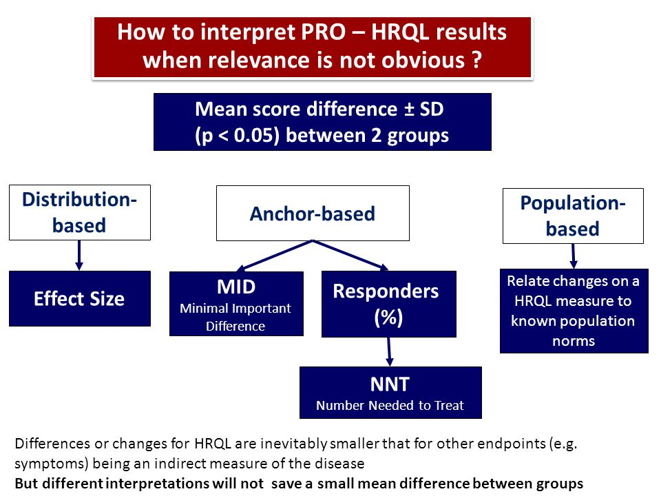 How to interpret PRO – HRQL results when relevance is not obvious .