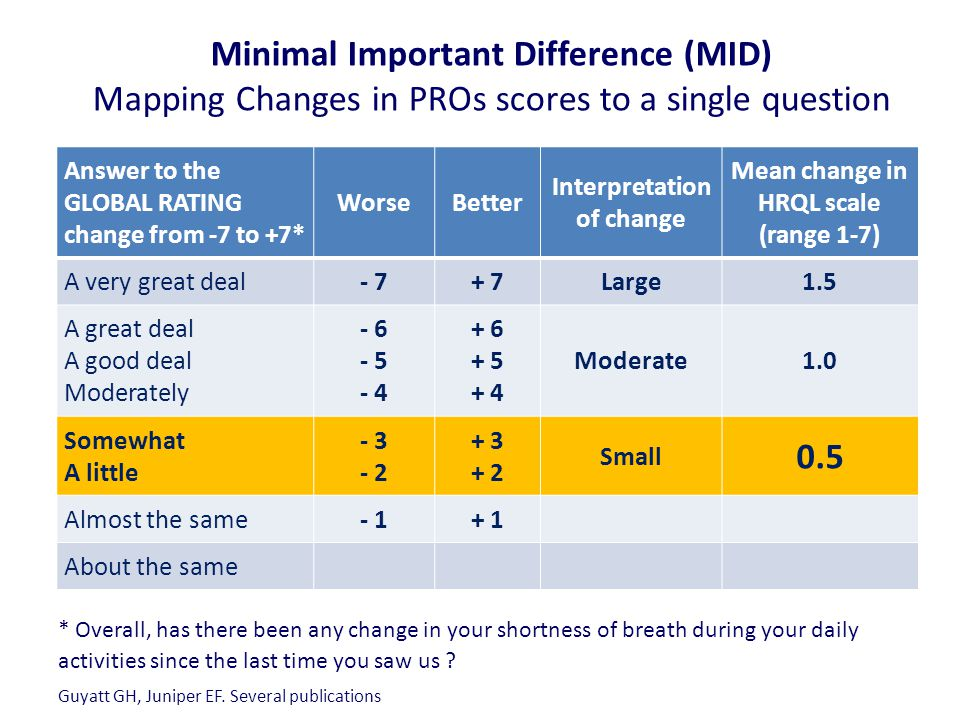 Minimal Important Difference (MID) Mapping Changes in PROs scores to a single question Guyatt GH, Juniper EF.