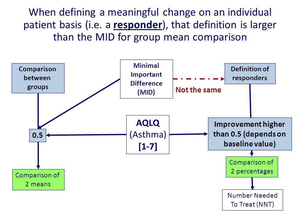 23 Minimal Important Difference (MID) Comparison between groups Definition of responders Comparison of 2 means Comparison of 2 percentages AQLQ (Asthma) [1-7] 0.5 Improvement higher than 0.5 (depends on baseline value) Number Needed To Treat (NNT) When defining a meaningful change on an individual patient basis (i.e.
