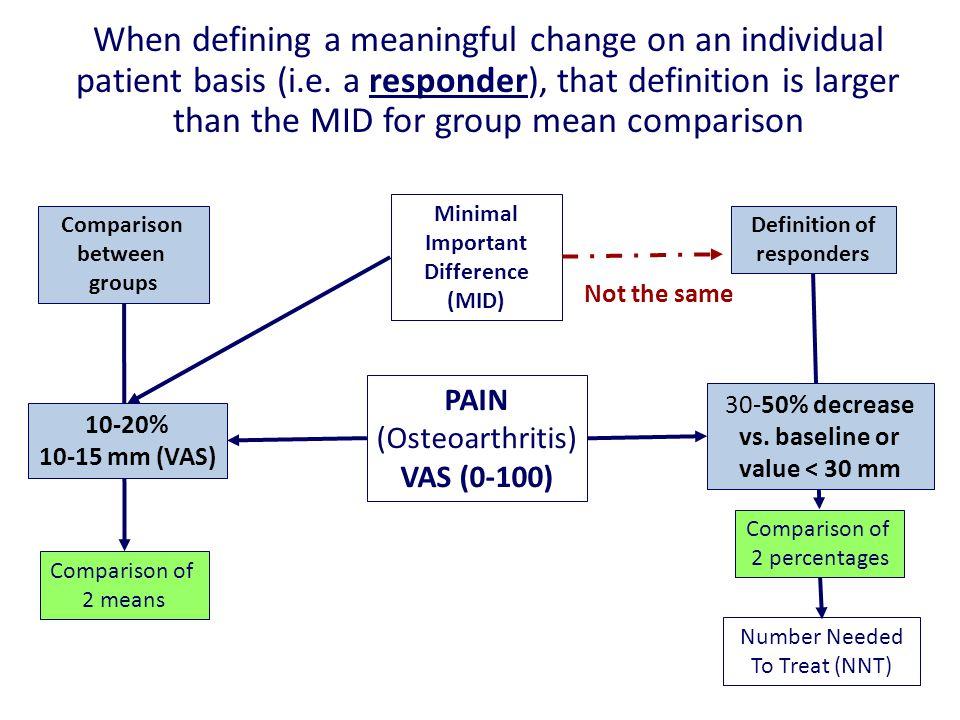 24 Minimal Important Difference (MID) Comparison between groups Definition of responders Comparison of 2 means Comparison of 2 percentages PAIN (Osteoarthritis) VAS (0-100) 10-20% 10-15 mm (VAS) 30-50% decrease vs.