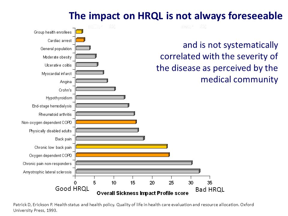 The impact on HRQL is not always foreseeable and is not systematically correlated with the severity of the disease as perceived by the medical community Good HRQL Bad HRQL Patrick D, Erickson P.