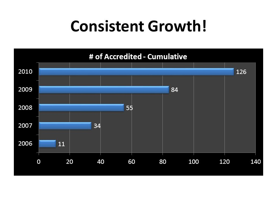 Consistent Growth!