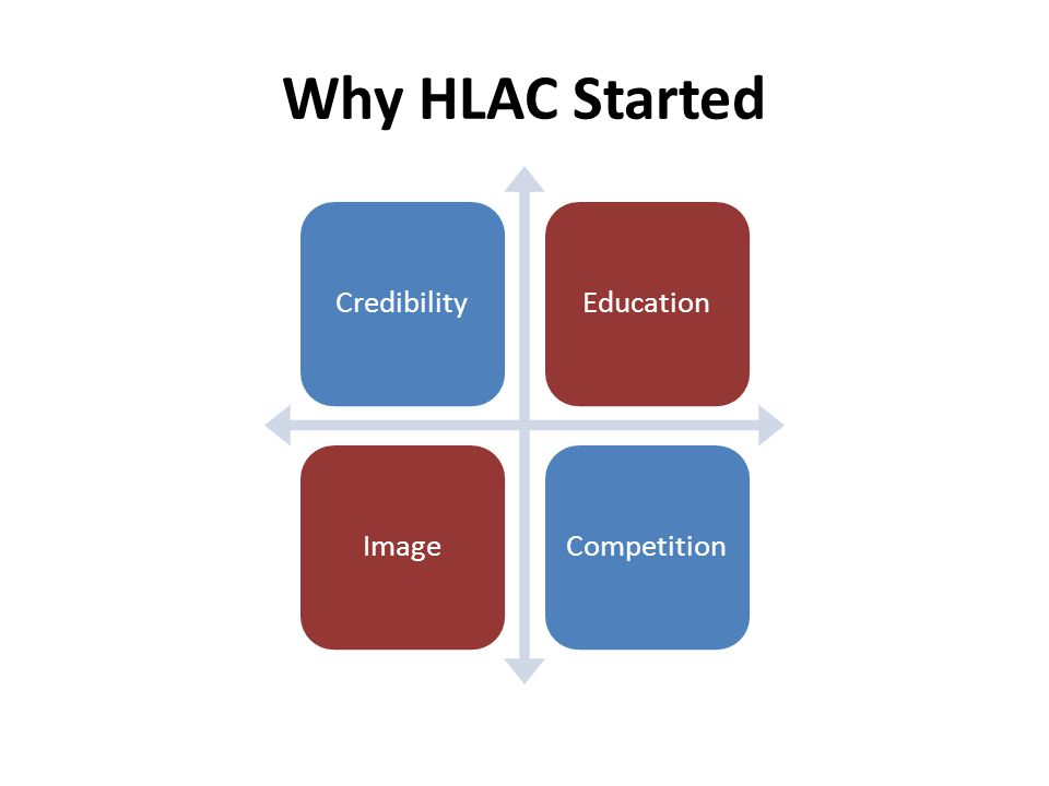 Regulatory Implications Industry self-regulation – HLAC is a voluntary accreditation program – Intellectual acceptance of standards – Practical application – Creates a forum for industry dialogue about changes and improvements – Integration of other voluntary or mandatory guidelines