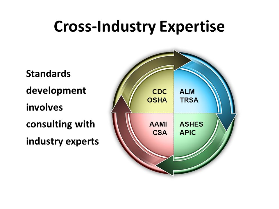 Cross-Industry Expertise Standards development involves consulting with industry experts CDC OSHA ALM TRSA AAMI CSA ASHES APIC