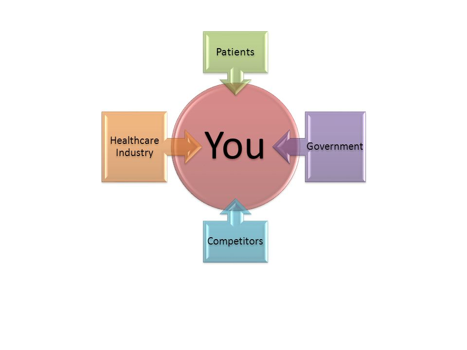 You Patients Government Competitors Healthcare Industry