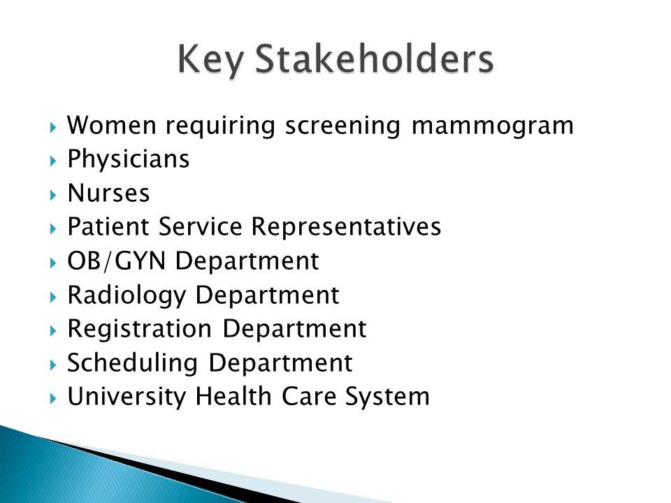  Women requiring screening mammogram  Physicians  Nurses  Patient Service Representatives  OB/GYN Department  Radiology Department  Registration Department  Scheduling Department  University Health Care System