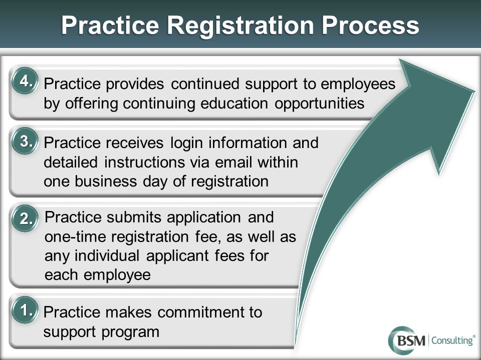 Practice Registration Process Practice provides continued support to employees by offering continuing education opportunities Practice receives login information and detailed instructions via email within one business day of registration Practice submits application and one-time registration fee, as well as any individual applicant fees for each employee Practice makes commitment to support program 3.3.