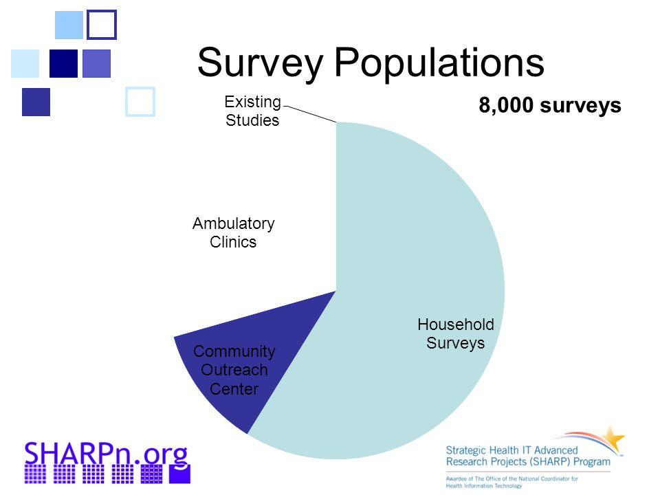Survey Populations 8,000 surveys