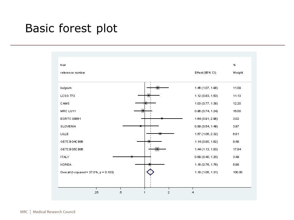 Basic forest plot