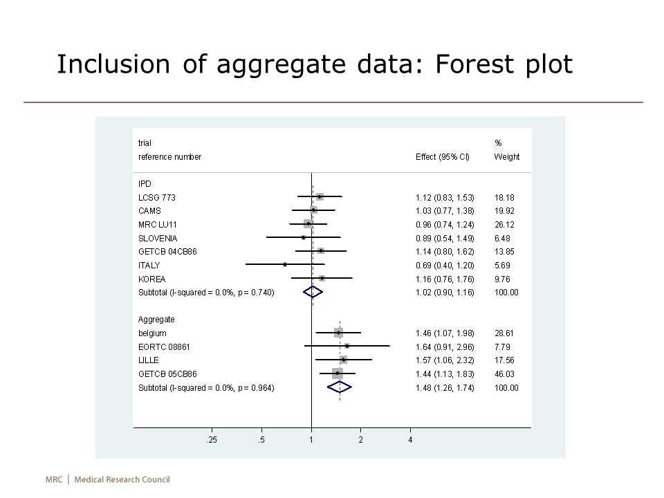 Inclusion of aggregate data: Forest plot