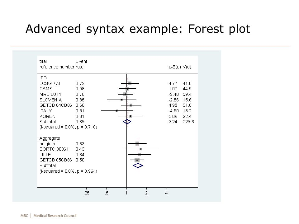 Advanced syntax example: Forest plot