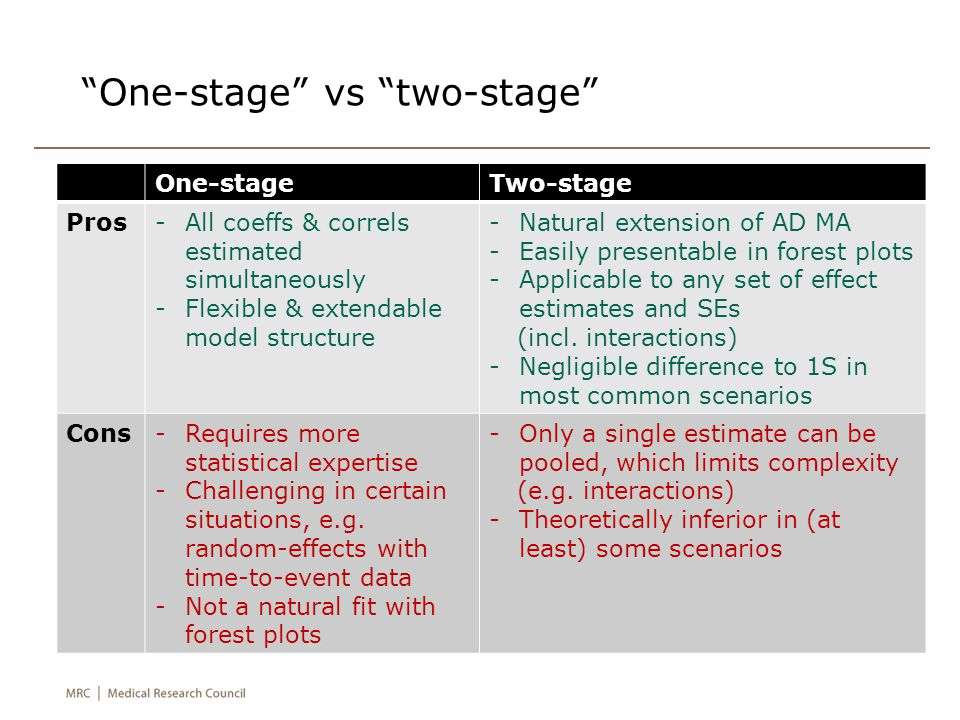 One-stage vs two-stage One-stageTwo-stage Pros-All coeffs & correls estimated simultaneously -Flexible & extendable model structure -Natural extension of AD MA -Easily presentable in forest plots -Applicable to any set of effect estimates and SEs (incl.
