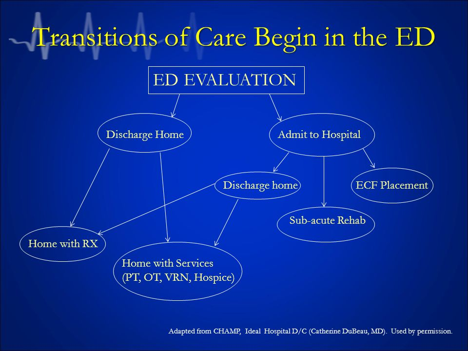 Transitions of Care Begin in the ED ED EVALUATION Discharge Home Home with RX Home with Services (PT, OT, VRN, Hospice) Admit to Hospital Discharge home Sub-acute Rehab ECF Placement Adapted from CHAMP, Ideal Hospital D/C (Catherine DuBeau, MD).