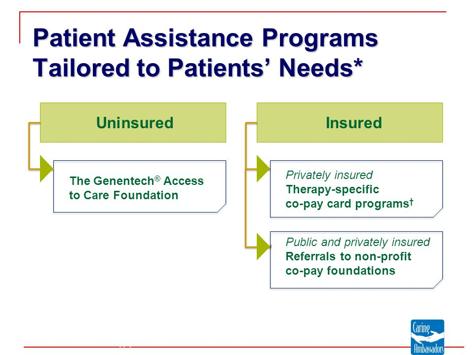 The Genentech ® Access to Care Foundation Uninsured Insured Patient Assistance Programs Tailored to Patients' Needs* Privately insured Therapy-specific co-pay card programs † Public and privately insured Referrals to non-profit co-pay foundations *Certain eligibility criteria must be met for all programs.