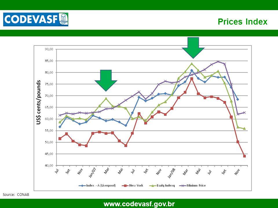 10 www.codevasf.gov.br Prices Index Source: CONAB