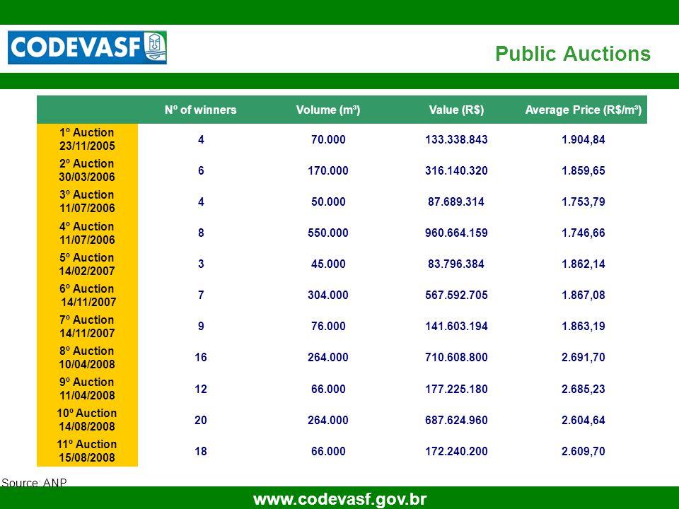 16 www.codevasf.gov.br Source: ANP Public Auctions Nº of winnersVolume (m³)Value (R$)Average Price (R$/m³) 1º Auction 23/11/2005 470.000133.338.8431.9