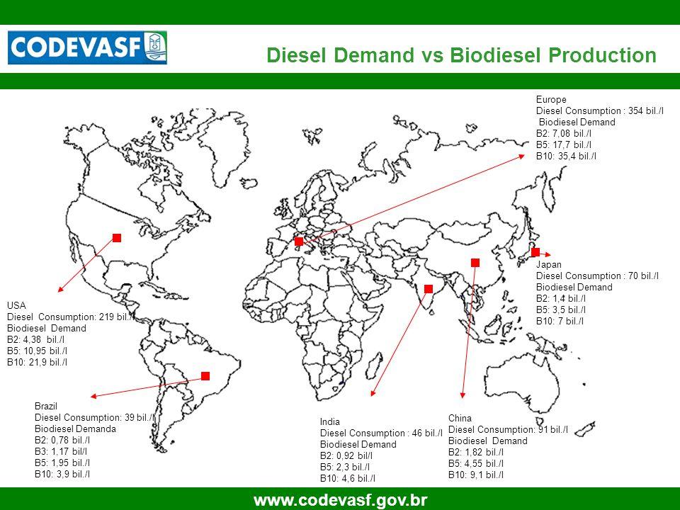 17 www.codevasf.gov.br Diesel Demand vs Biodiesel Production USA Diesel Consumption: 219 bil./l Biodiesel Demand B2: 4,38 bil./l B5: 10,95 bil./l B10: