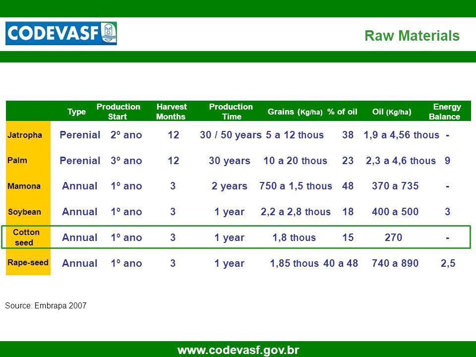 18 www.codevasf.gov.br Raw Materials Source: Embrapa 2007 Type Production Start Harvest Months Production Time Grains ( Kg/ha) % of oil Oil (Kg/ha ) E