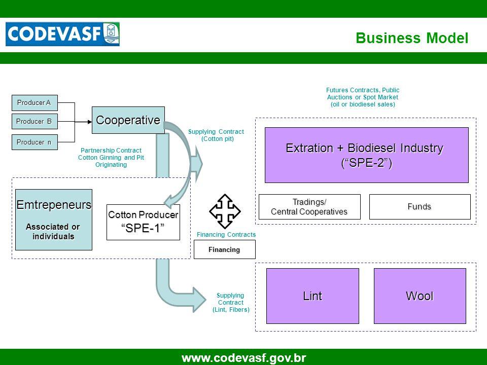 "21 www.codevasf.gov.br Business Model Cotton Producer ""SPE-1"" Emtrepeneurs Associated or individuals Producer A Producer B Producer n Cooperative Extr"
