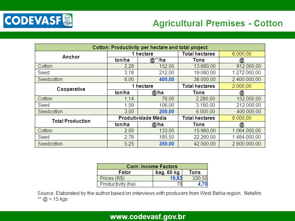 26 www.codevasf.gov.br Agricultural Premises - Cotton Cotton: Productivity per hectare and total project Anchor 1 hectareTotal hectares6.000,00 ton/ha