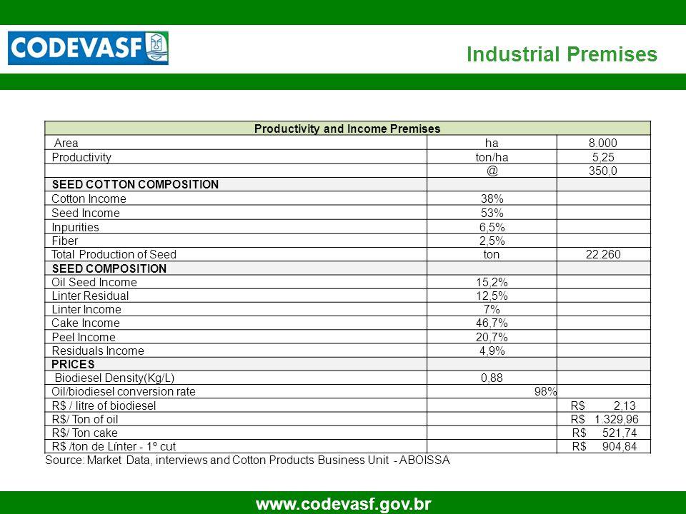 27 www.codevasf.gov.br Industrial Premises Productivity and Income Premises Areaha8.000 Productivityton/ha5,25 @ 350,0 SEED COTTON COMPOSITION Cotton