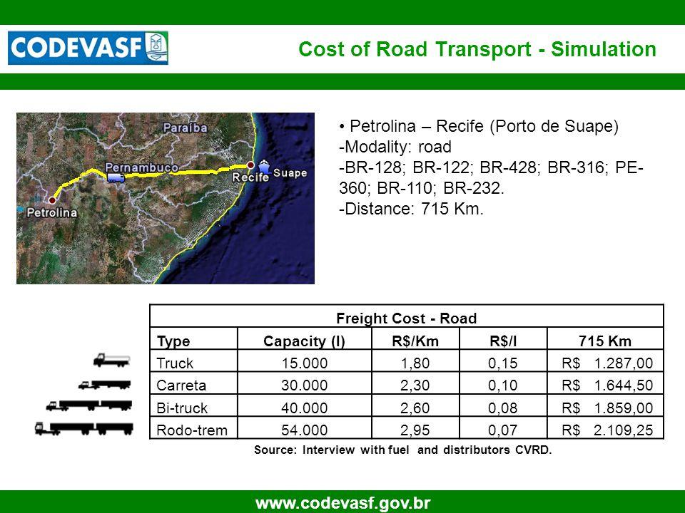 31 www.codevasf.gov.br Cost of Road Transport - Simulation Freight Cost - Road TypeCapacity (l)R$/KmR$/l715 Km Truck15.0001,800,15 R$ 1.287,00 Carreta
