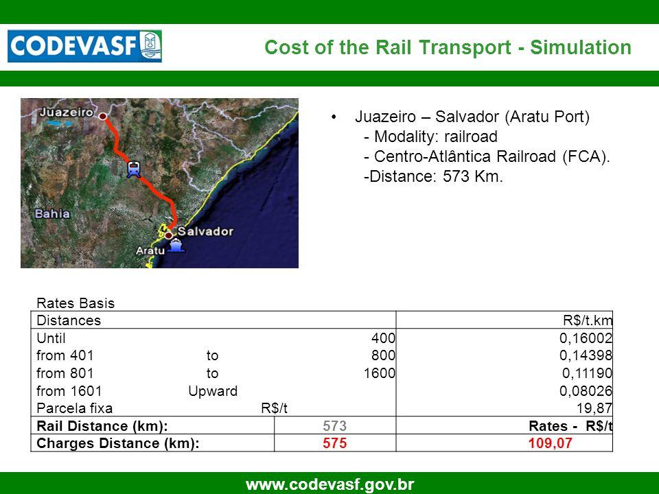 32 www.codevasf.gov.br Cost of the Rail Transport - Simulation Juazeiro – Salvador (Aratu Port) - Modality: railroad - Centro-Atlântica Railroad (FCA)