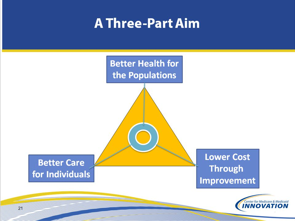Better Care for Individuals Better Health for the Populations Lower Cost Through Improvement A Three-Part Aim 21