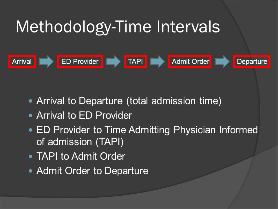 Methodology-Time Intervals Arrival to Departure (total admission time) Arrival to ED Provider ED Provider to Time Admitting Physician Informed of admission (TAPI) TAPI to Admit Order Admit Order to Departure ArrivalED ProviderTAPIAdmit OrderDeparture
