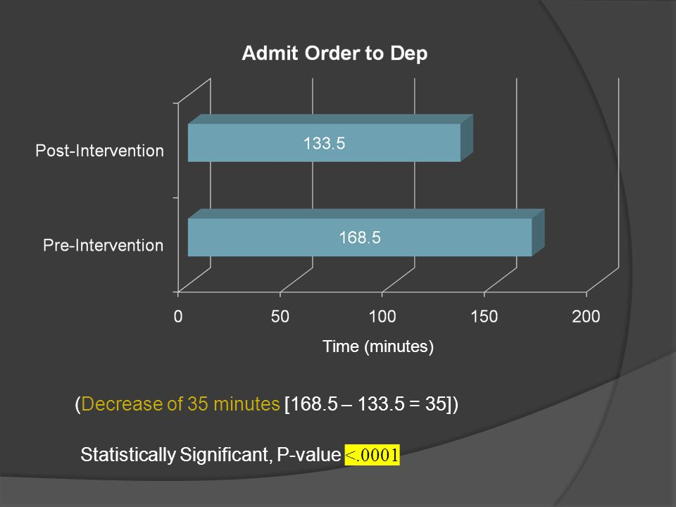(Decrease of 35 minutes [168.5 – 133.5 = 35]) Time (minutes) Statistically Significant, P-value <.0001