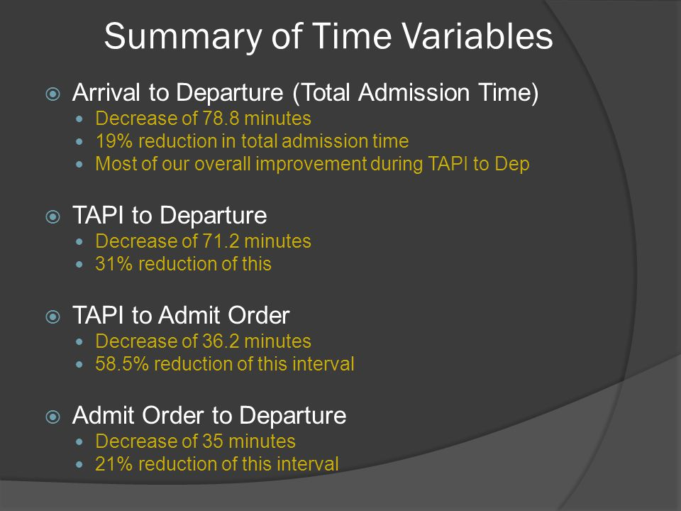 Summary of Time Variables  Arrival to Departure (Total Admission Time) Decrease of 78.8 minutes 19% reduction in total admission time Most of our overall improvement during TAPI to Dep  TAPI to Departure Decrease of 71.2 minutes 31% reduction of this  TAPI to Admit Order Decrease of 36.2 minutes 58.5% reduction of this interval  Admit Order to Departure Decrease of 35 minutes 21% reduction of this interval