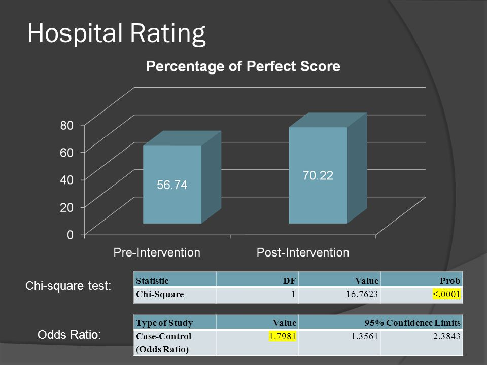 Hospital Rating StatisticDFValueProb Chi-Square116.7623<.0001 Chi-square test: Type of StudyValue95% Confidence Limits Case-Control (Odds Ratio) 1.79811.35612.3843 Odds Ratio: