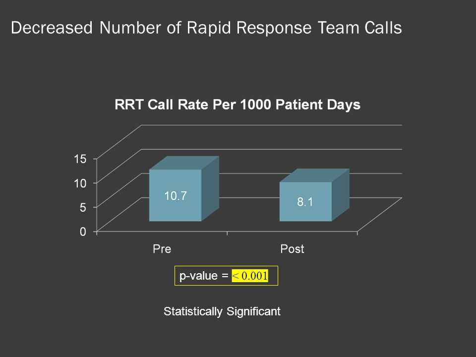 Decreased Number of Rapid Response Team Calls p-value = < 0.001 Statistically Significant