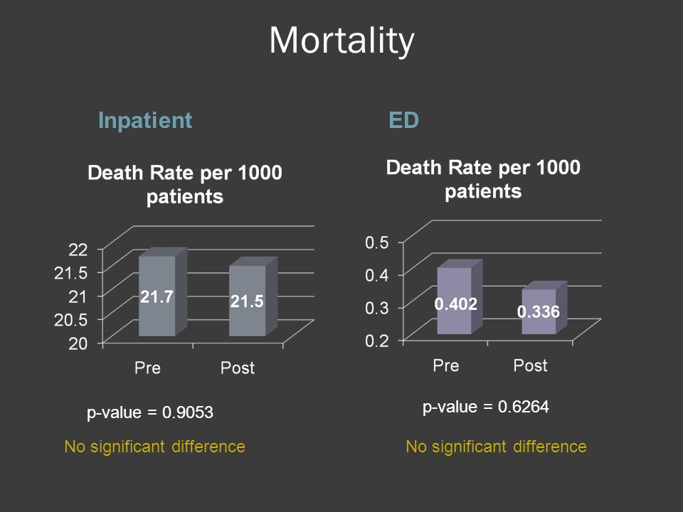 Mortality InpatientED p-value = 0.9053 No significant difference p-value = 0.6264 No significant difference