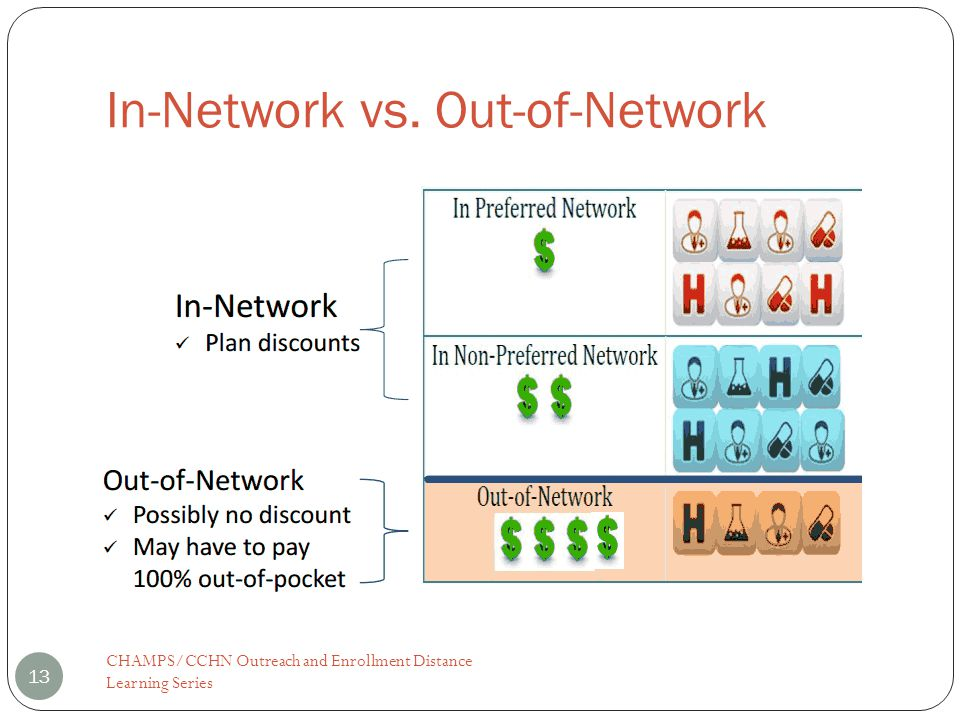 In-Network vs. Out-of-Network 13 CHAMPS/CCHN Outreach and Enrollment Distance Learning Series