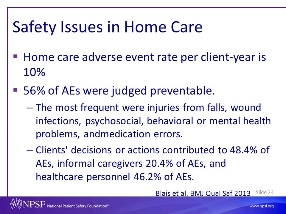 Slide 24 Safety Issues in Home Care  Home care adverse event rate per client-year is 10%  56% of AEs were judged preventable. – The most frequent we