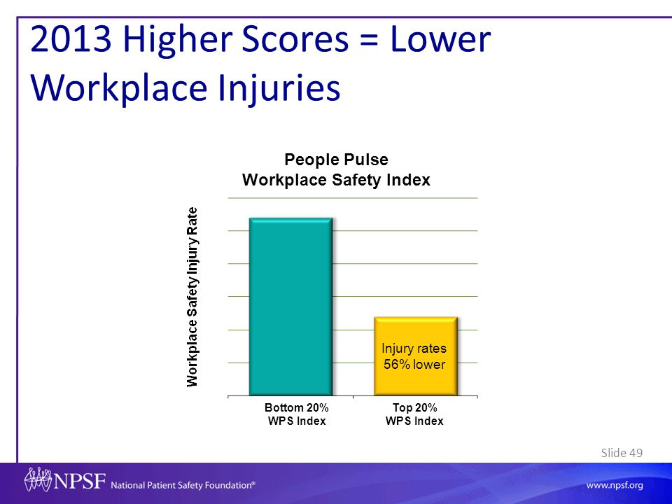Slide 49 2013 Higher Scores = Lower Workplace Injuries People Pulse Workplace Safety Index Bottom 20% WPS Index Top 20% WPS Index Injury rates 56% low