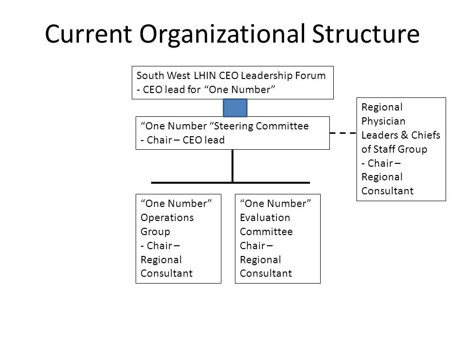 """Current Organizational Structure South West LHIN CEO Leadership Forum - CEO lead for """"One Number"""" """"One Number """"Steering Committee - Chair – CEO lead """""""