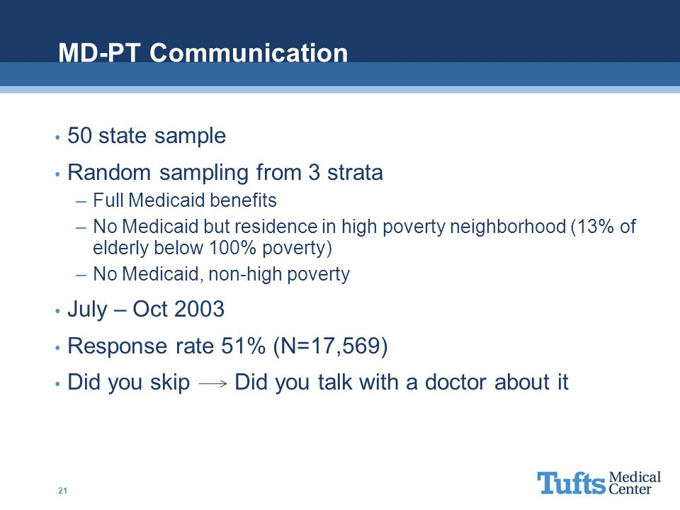 MD-PT Communication 50 state sample Random sampling from 3 strata –Full Medicaid benefits –No Medicaid but residence in high poverty neighborhood (13% of elderly below 100% poverty) –No Medicaid, non-high poverty July – Oct 2003 Response rate 51% (N=17,569) Did you skip Did you talk with a doctor about it 21