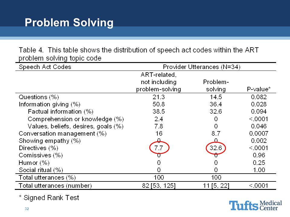 Problem Solving 32