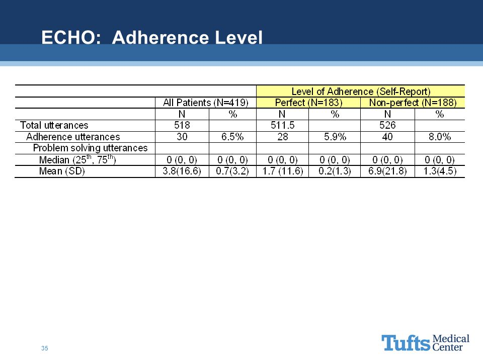 ECHO: Adherence Level 35
