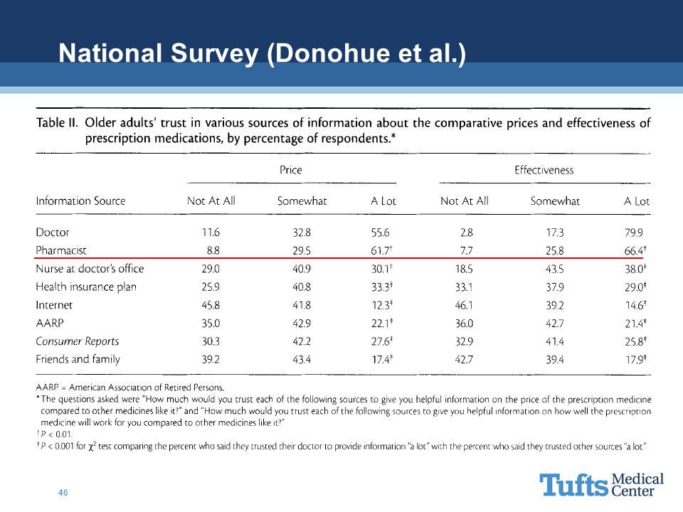 National Survey (Donohue et al.) 46
