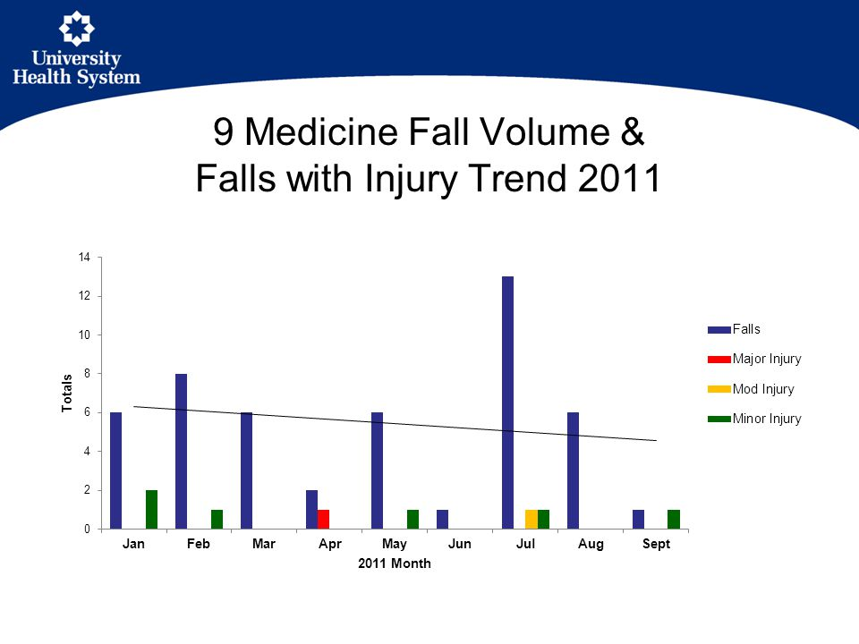 9 Medicine Fall Volume & Falls with Injury Trend 2011