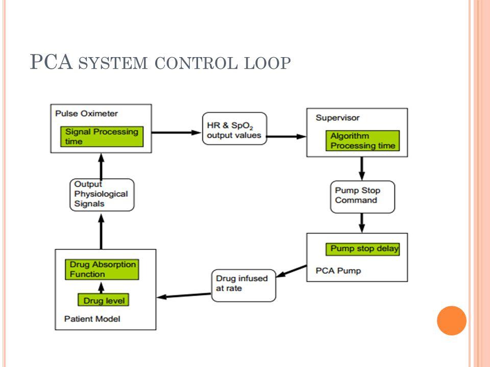 PCA SYSTEM CONTROL LOOP