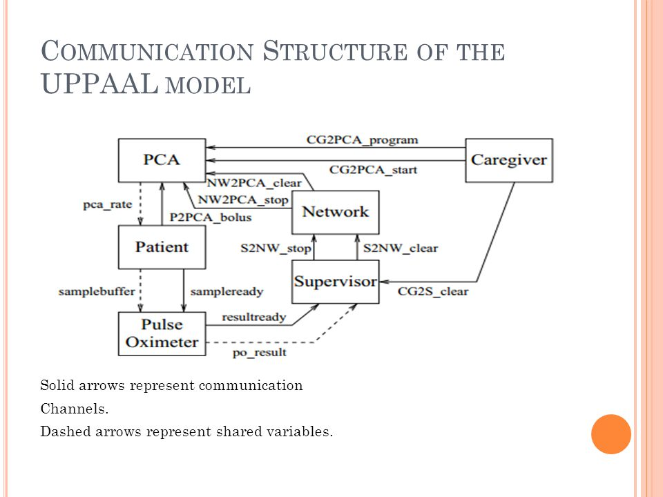 C OMMUNICATION S TRUCTURE OF THE UPPAAL MODEL Solid arrows represent communication Channels.