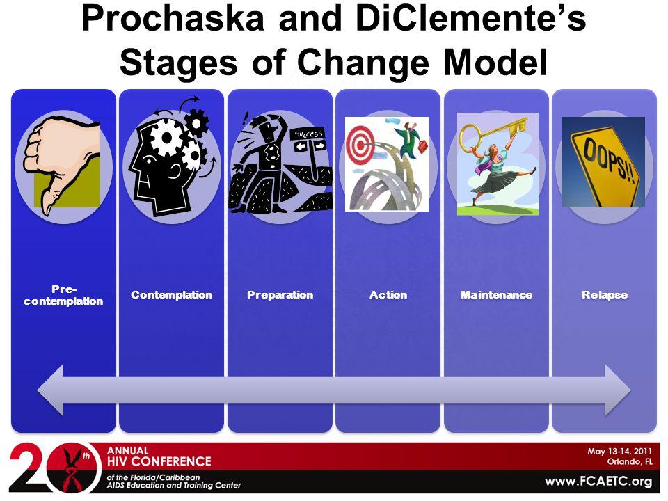 Prochaska and DiClemente's Stages of Change Model Pre- contemplation ContemplationPreparationActionMaintenanceRelapse